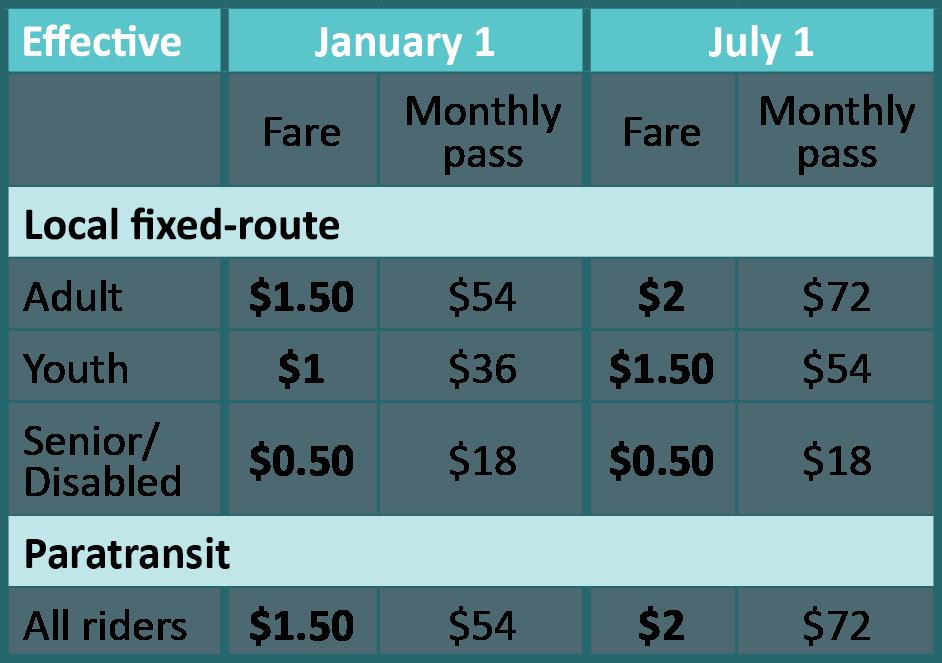 2019 Fares | Everett Transit, WA - Official Website